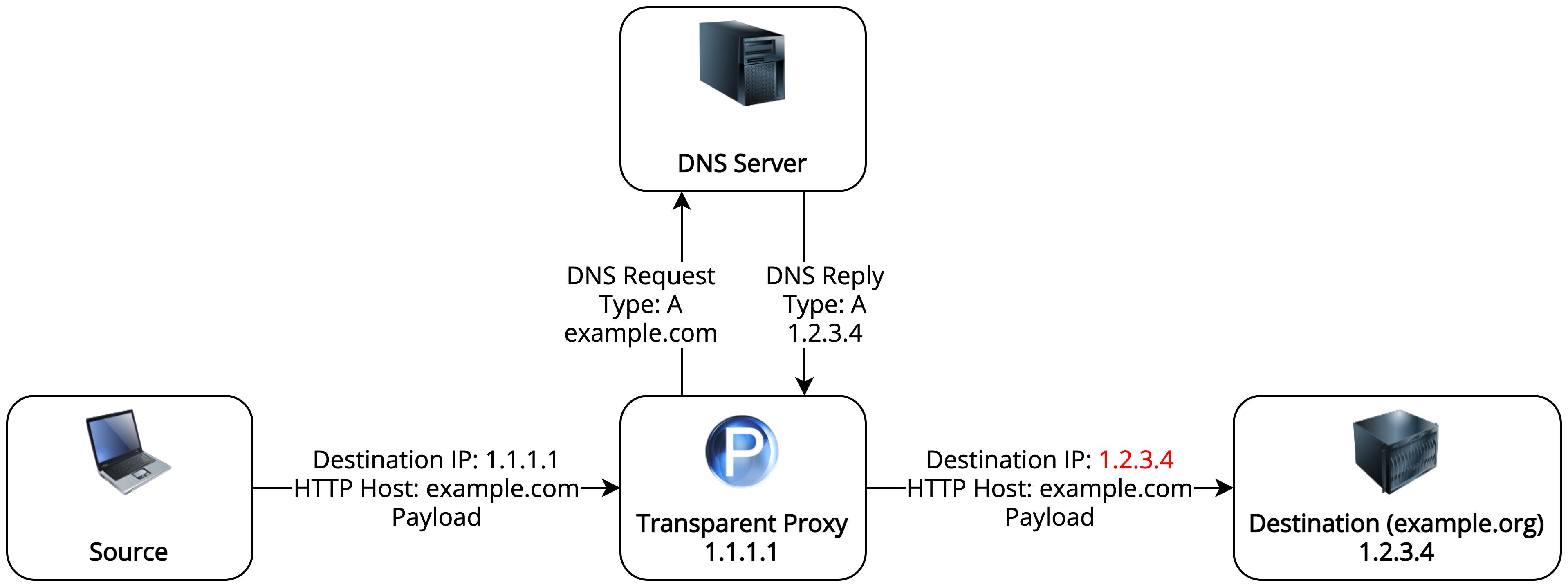 Proxy Diagram